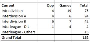 MLB Schedule Formula