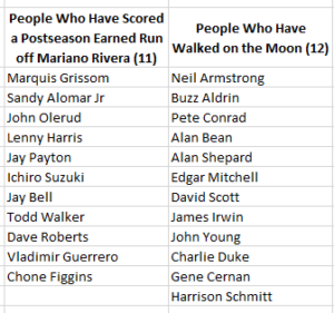 Mariano Rivera Postseason Earned Runs vs. Men Who Walked on the Moon