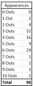 Mariano Rivera Postseason Appearances by Length