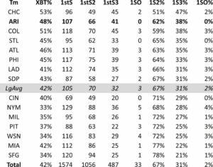 Diamondbacks Baserunning: First to Third on a Single