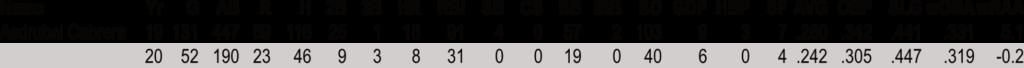 Asdrubal Cabrera Hitting 19-20
