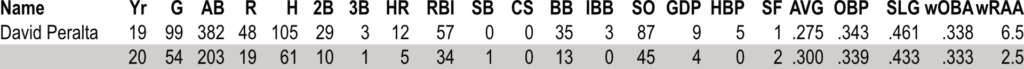 David Peralta Hitting 19-20