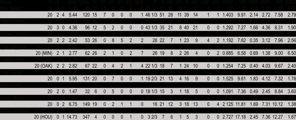 Diamondbacks Relievers Pitching Stats 19-20