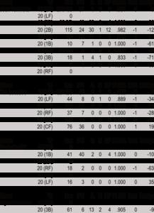 Diamondbacks Reserves Fielding 19-20
