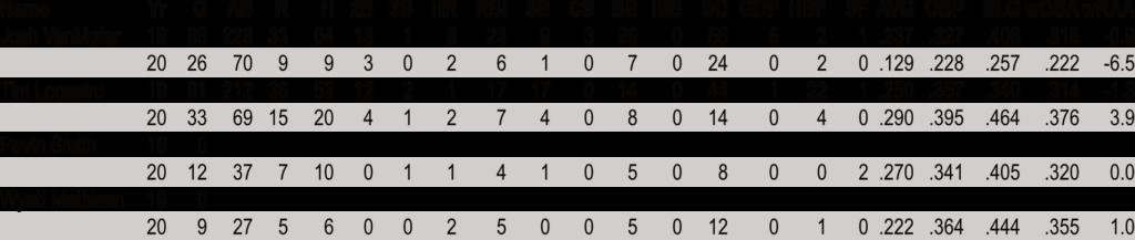 Diamondbacks Reserves Hitting 19-20