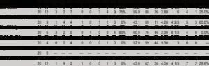 Diamondbacks Starters Advanced Pitching Stats 19-20
