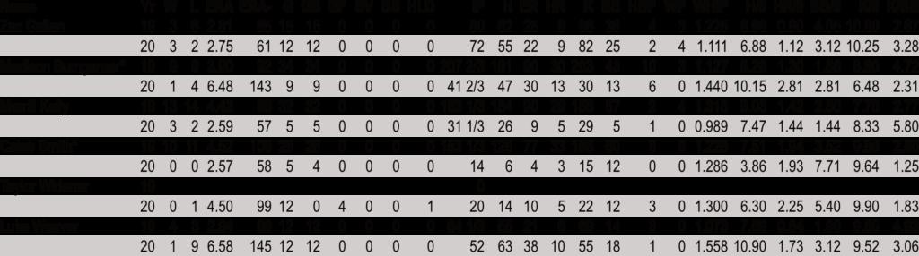 Diamondbacks Starters Pitching Stats 19-20