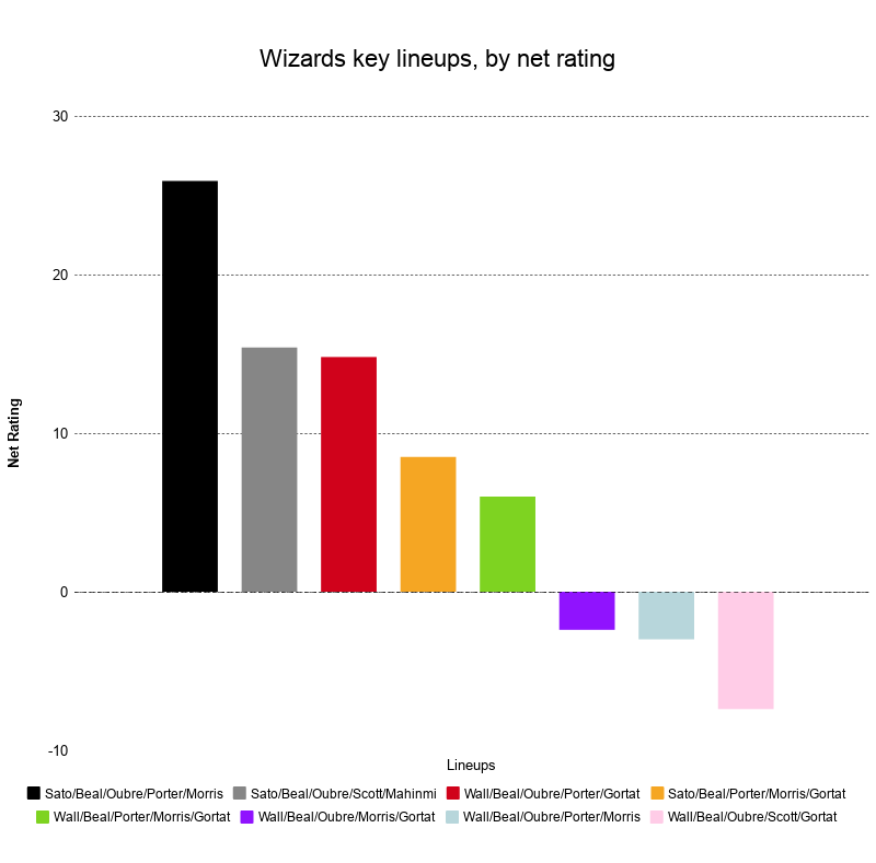 Washington Wizards lineups, sorted by net rating