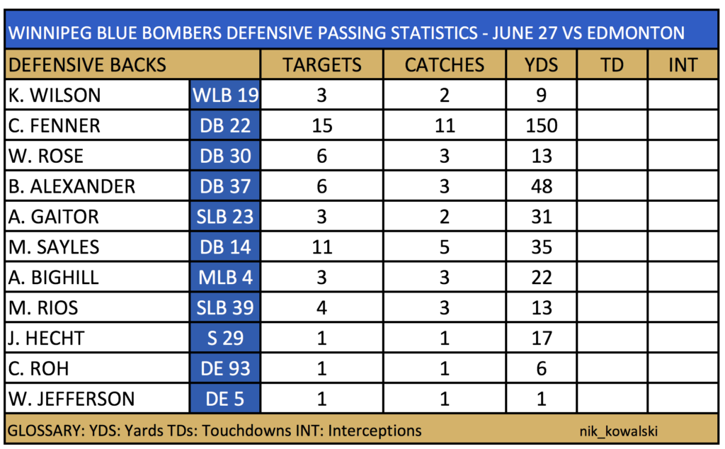 bombers pressure