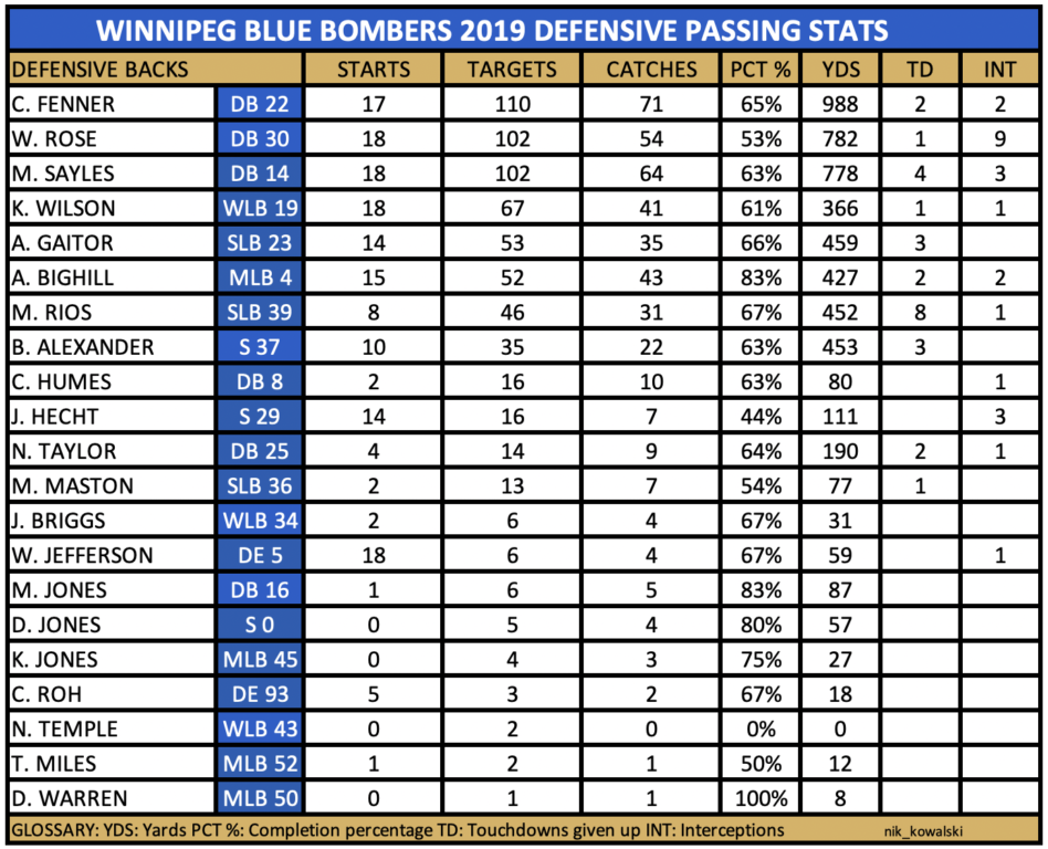 Winnipeg Blue Bombers pass defence statistics