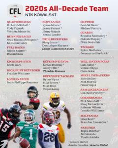 Nik Kowalski's CFL 2020s All-Decade team