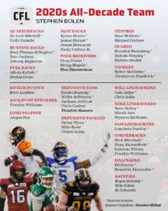 Stephen Bolen's CFL 2020s All-Decade team