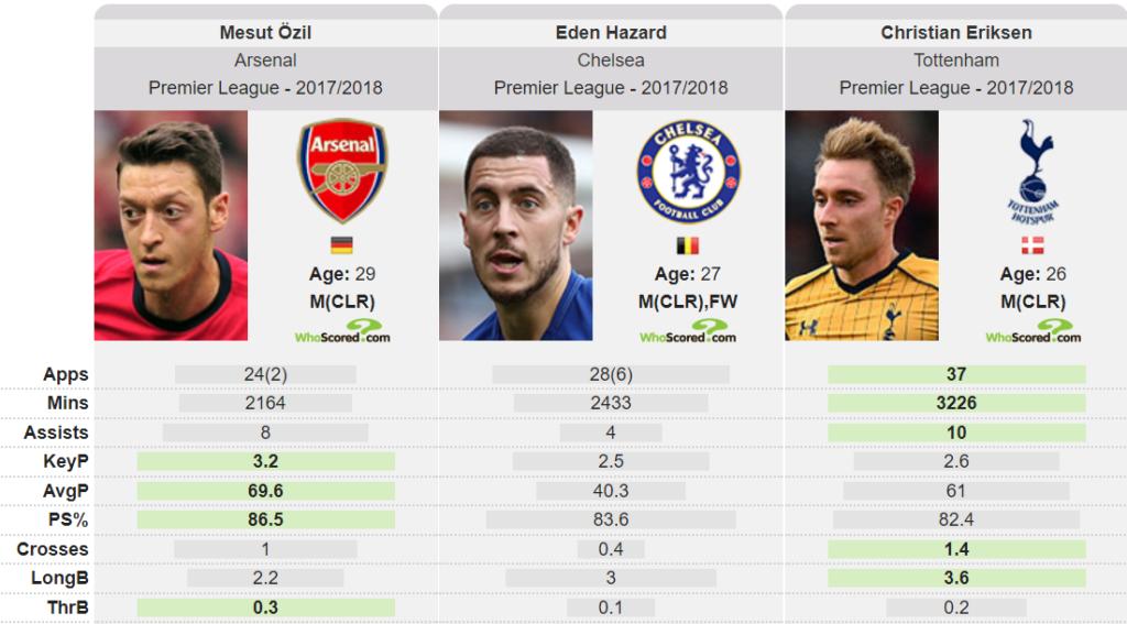 Mesut Ozil's decline
