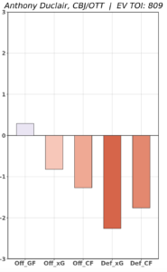 Anthony Duclair RAPM Chart From Evolving Hockey