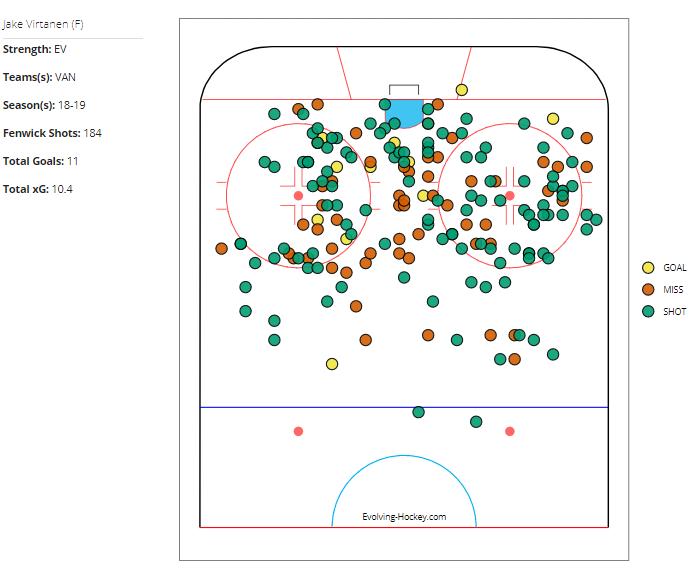 Jake Virtanen's 2018-19 Shot Charts (Evolving Hockey).
