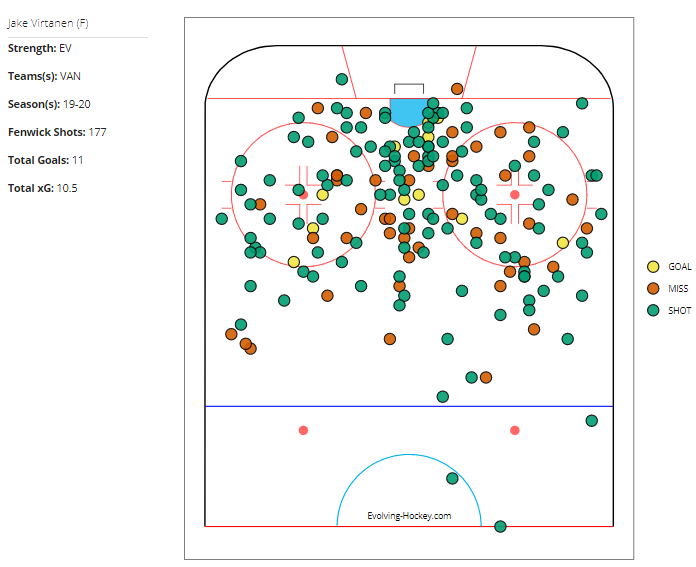 Jake Virtanen's 2019-20 Shot Charts (Evolving Hockey).