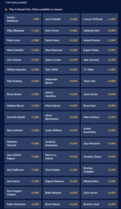Sports Interaction Top Goal Scorer Odds for the Stanley Cup Playoffs Qualifying Round