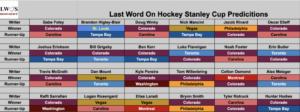2021 Stanley Cup Finals