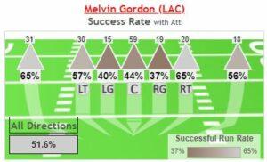 New England Patriots AFC Divisonal Round Gameplan