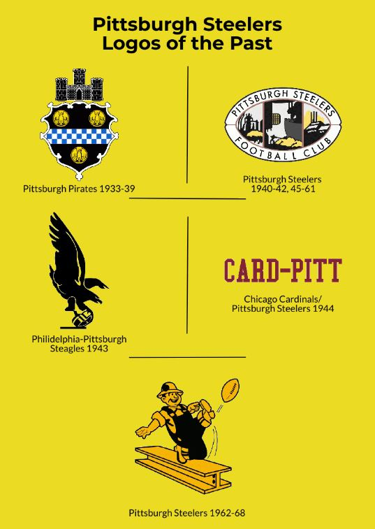 First Pittsburgh Steelers Logos