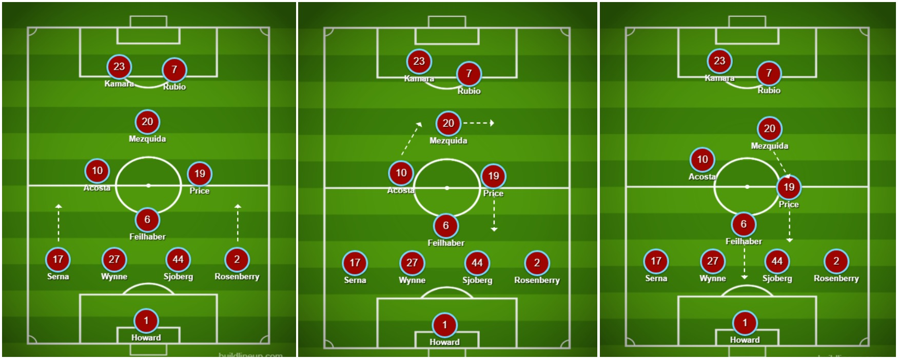 From Left to Right: The Colorado Rapids base 4-4-2 diamond, Players rotate to allow for duel attacking and defending roles, The diamond becomes truncated.