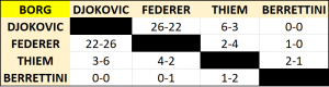 ATP Finals Group Borg head to head