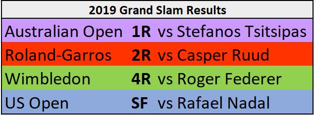 Matteo Berrettini 2019 Grand Slam results