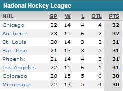 Top 8 NHL teams