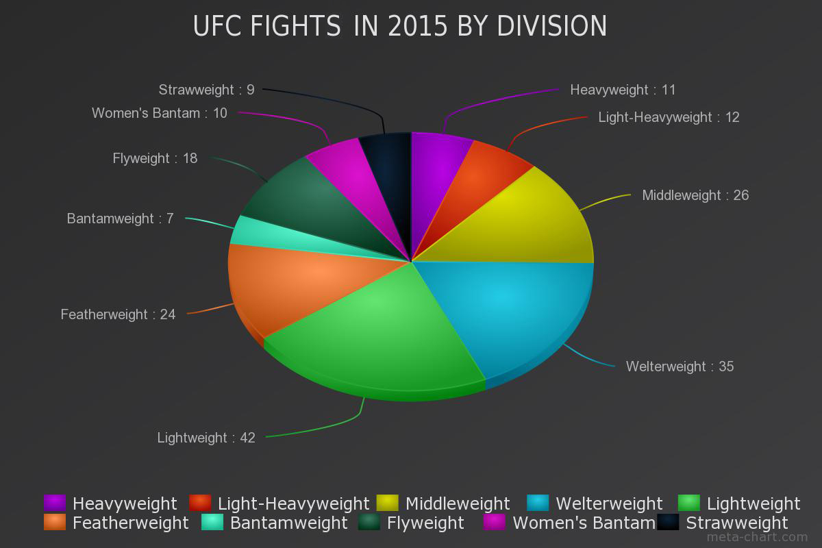 2015 Has Been a Terrible Year for the Bantamweight Division
