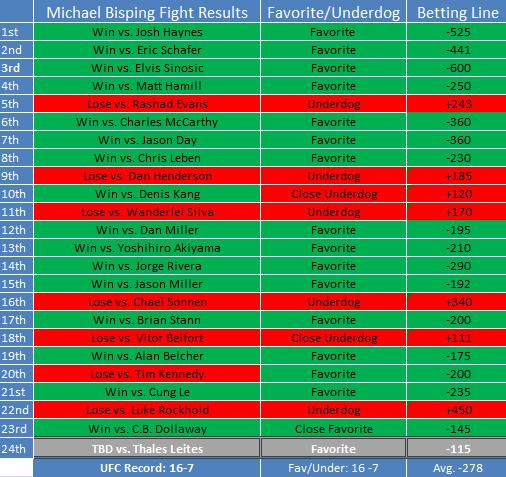 Bisping belfort betting odds osasuna vs mallorca betting expert nfl